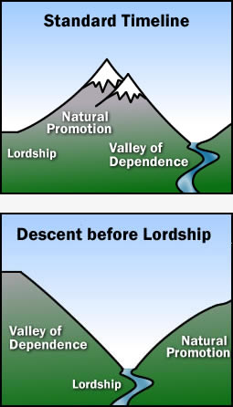 Standard & Descent Before Lordship Timelines