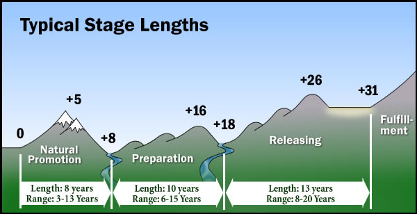 Typical Stage Lengths